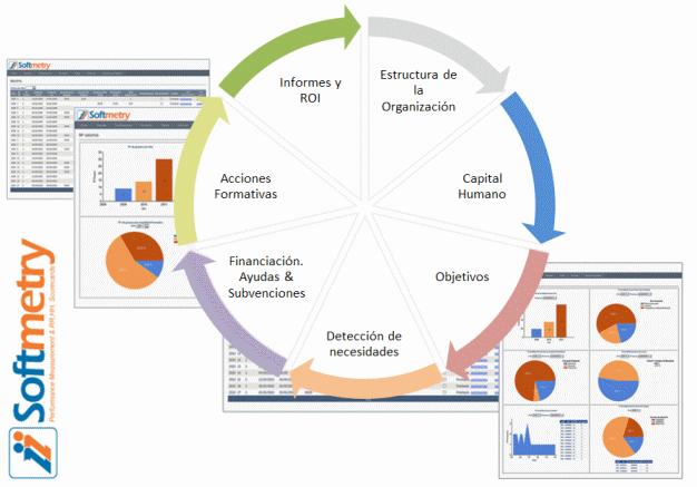 ERP formación para empresas grandes, medianas, PYMEs y micropymes